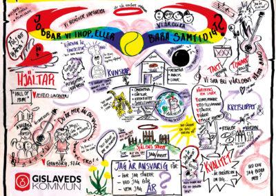 Graphic recording föreläsning av Hasse Carlsson